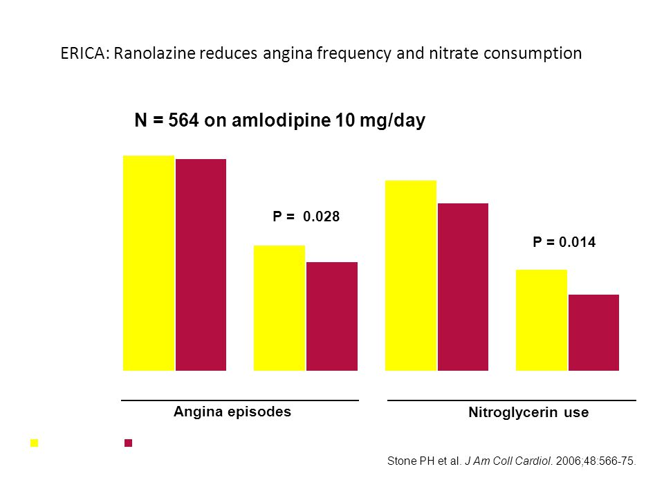 ERICA: Ranolazine reduces angina frequency and nitrate consumption