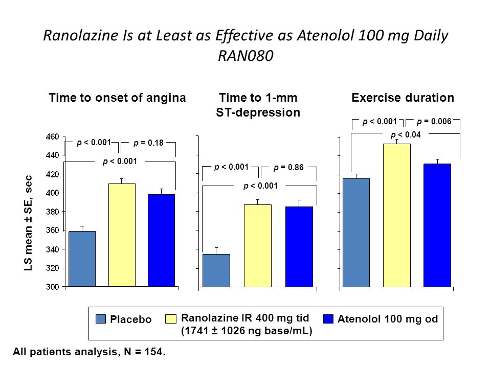 Ranolazine Is at Least as Effective as Atenolol 100 mg Daily RAN080