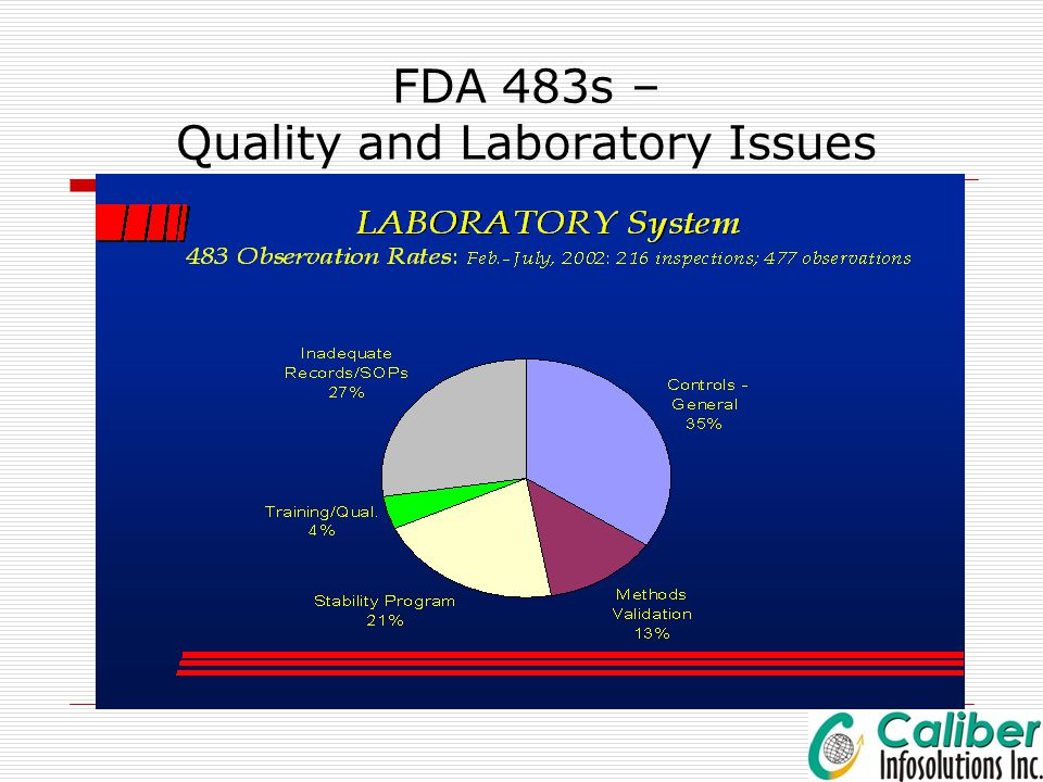 FDA 483s – Quality and Laboratory Issues