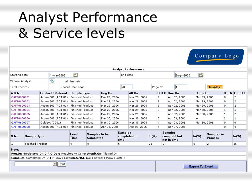 Analyst Performance & Service levels