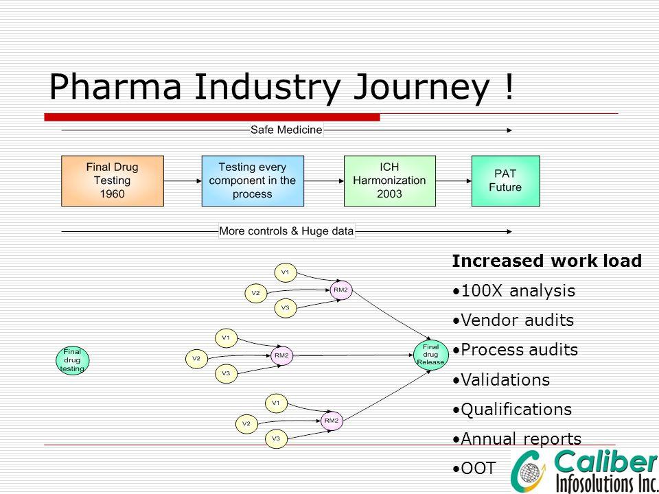 Pharma Industry Journey !