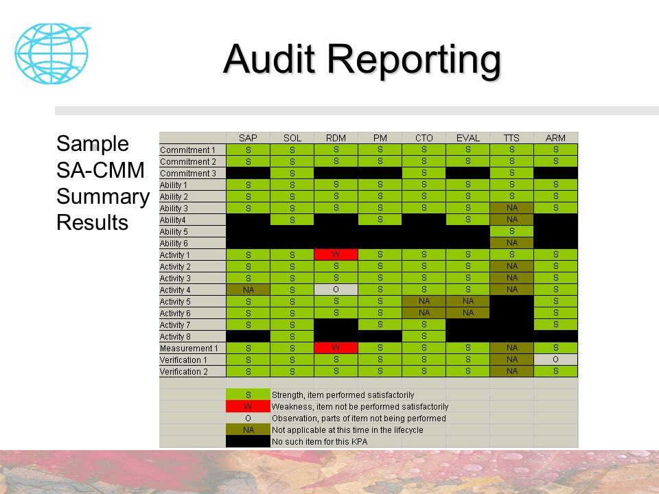 Audit Reporting Sample SA-CMM Summary Results