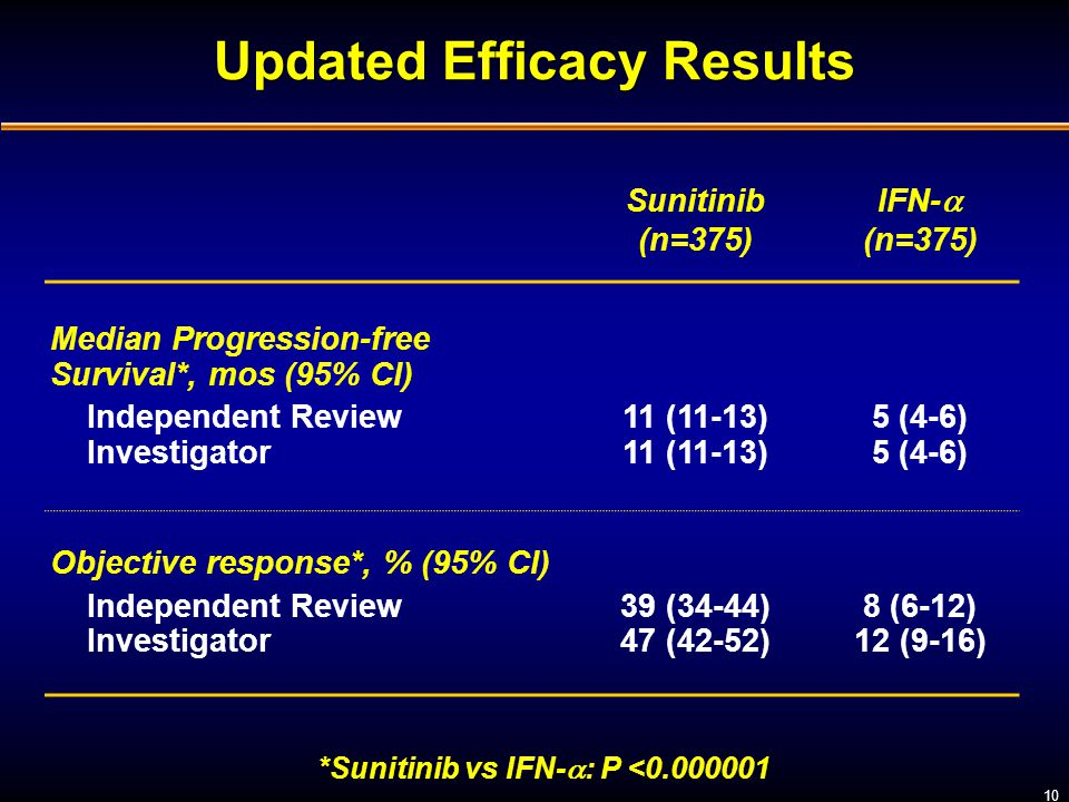 Updated Efficacy Results