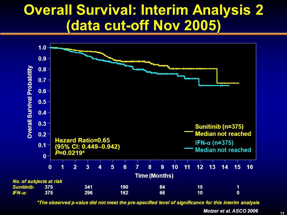 Overall Survival: Interim Analysis 2 (data cut-off Nov 2005)