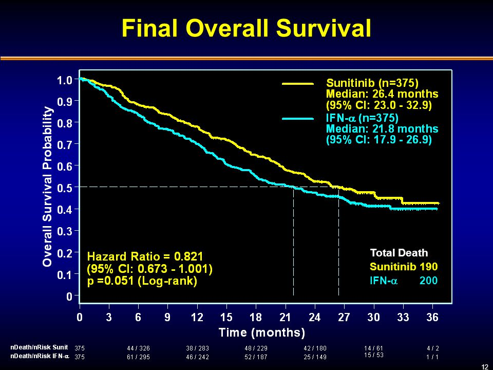 Final Overall Survival