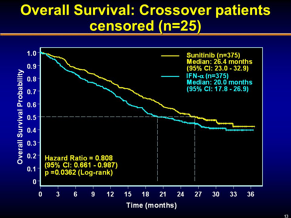 Overall Survival: Crossover patients censored (n=25)