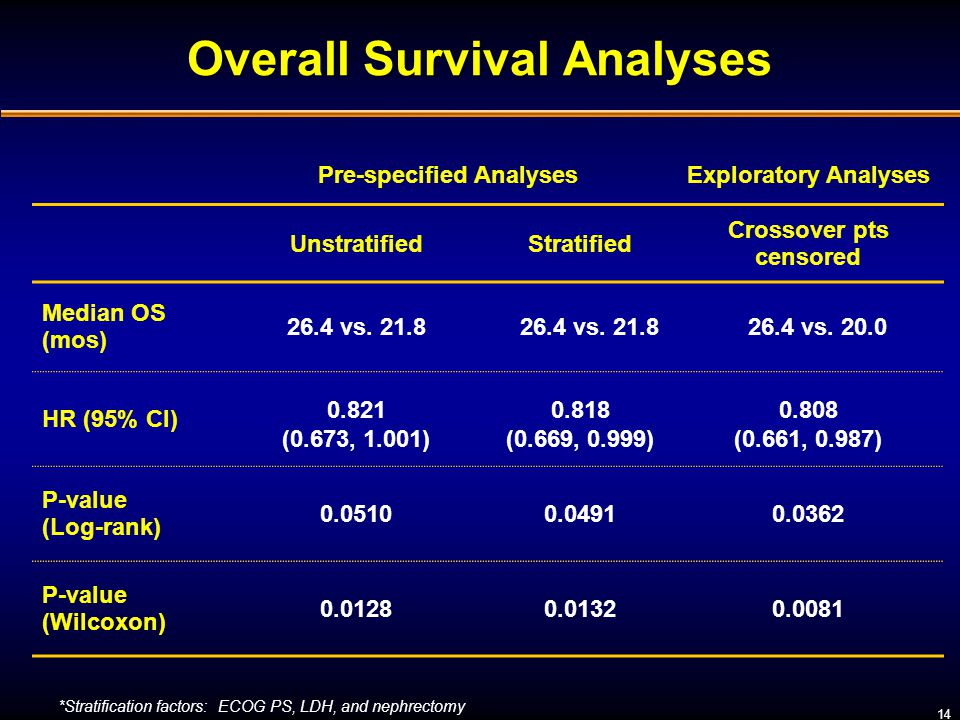 Overall Survival Analyses