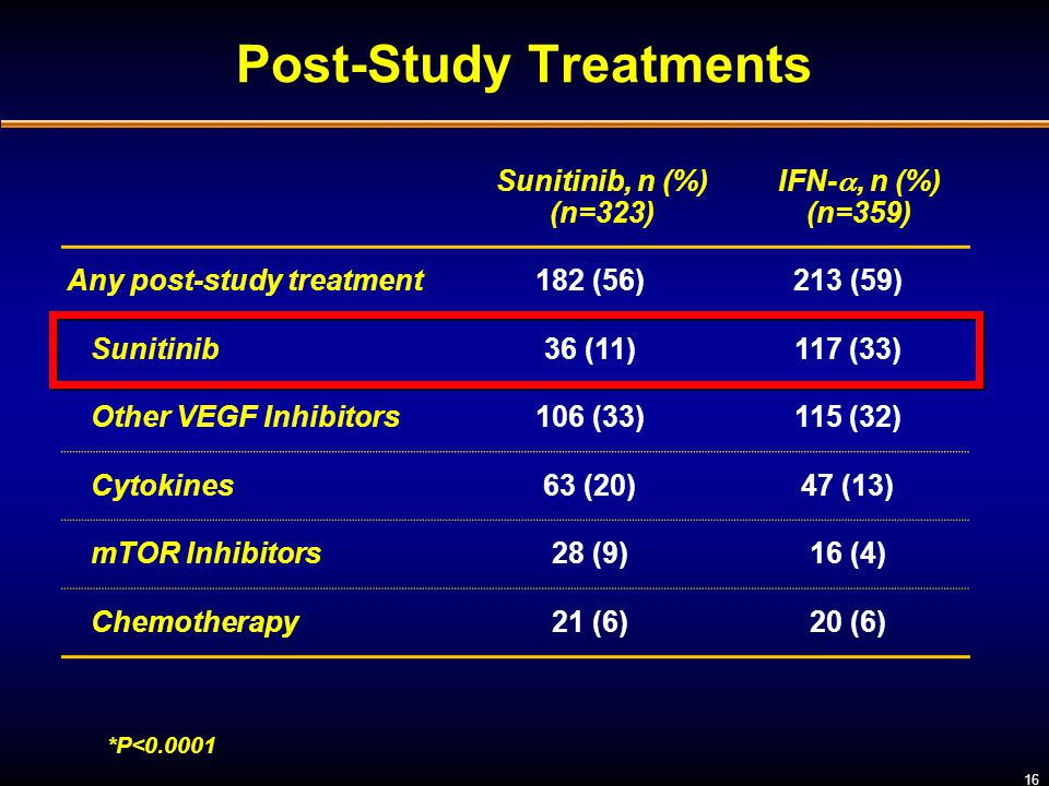 Post-Study Treatments