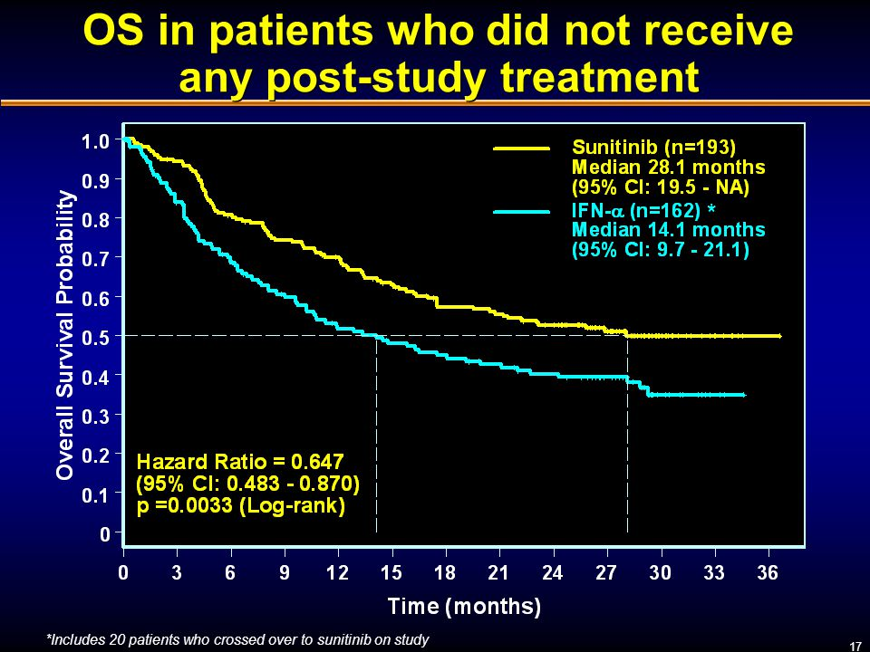 OS in patients who did not receive any post-study treatment