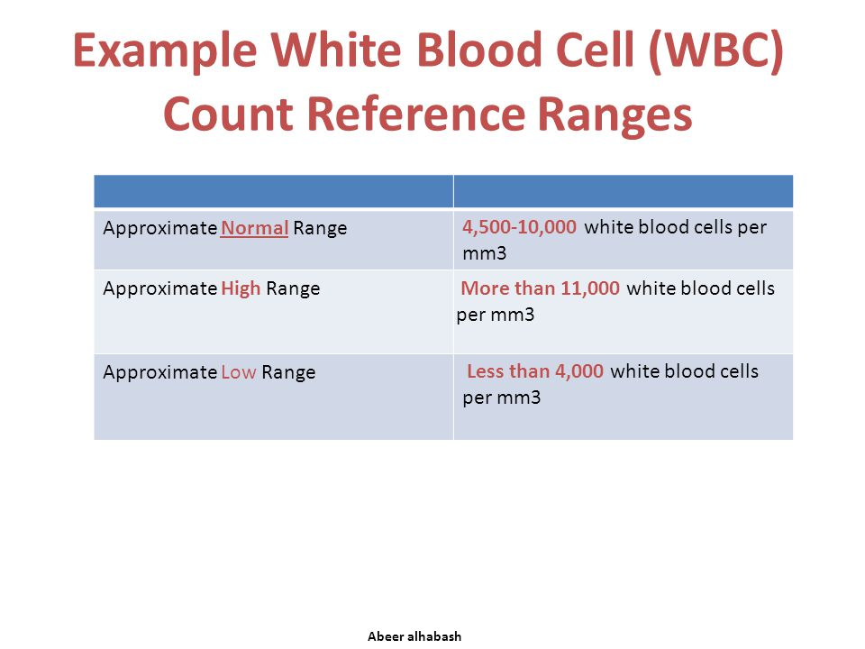 Example White Blood Cell (WBC) Count Reference Ranges