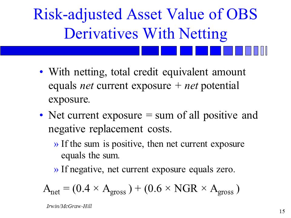 Risk-adjusted Asset Value of OBS Derivatives With Netting