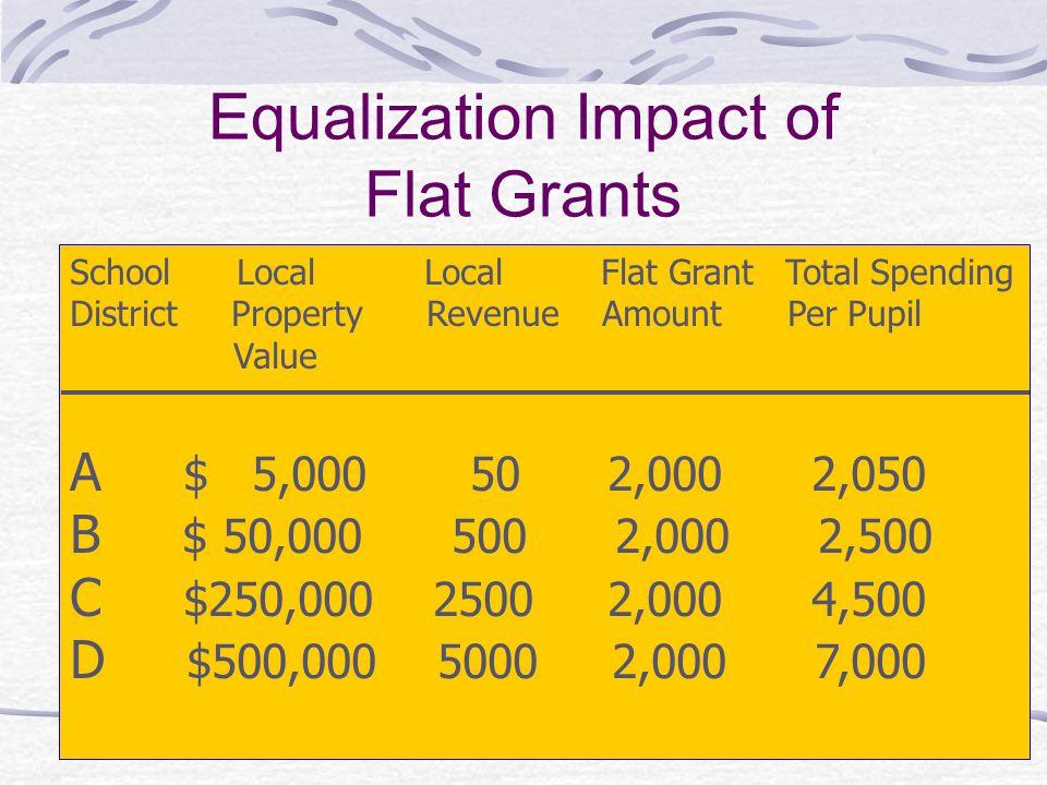 Equalization Impact of Flat Grants
