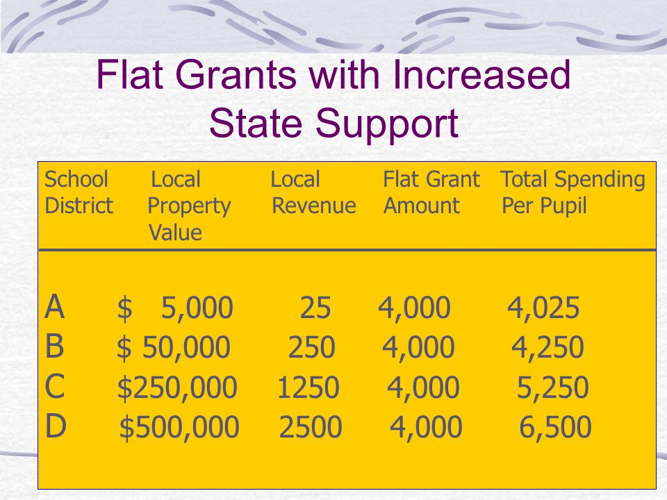 Flat Grants with Increased State Support