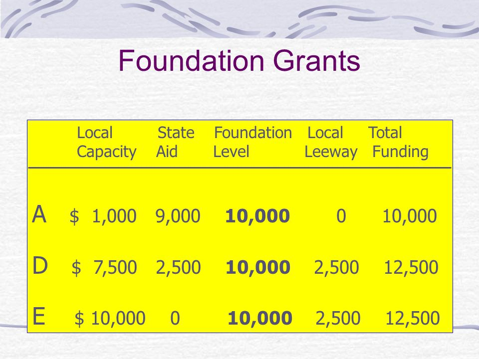 Foundation Grants Local State Foundation Local Total. Capacity Aid Level Leeway Funding.