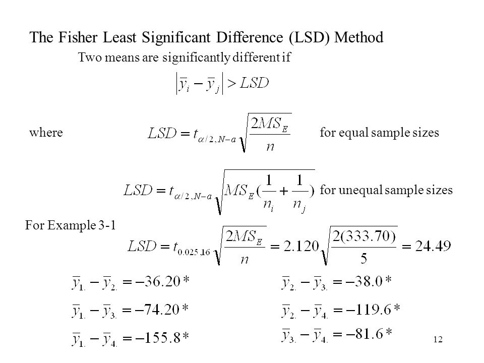 The Fisher Least Significant Difference (LSD) Method