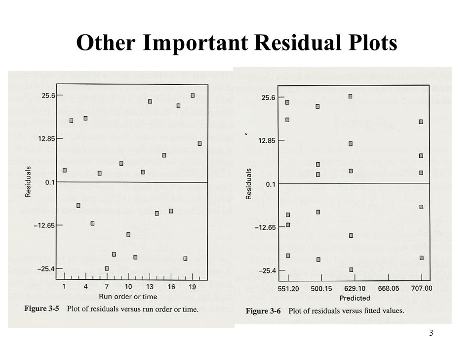 Other Important Residual Plots