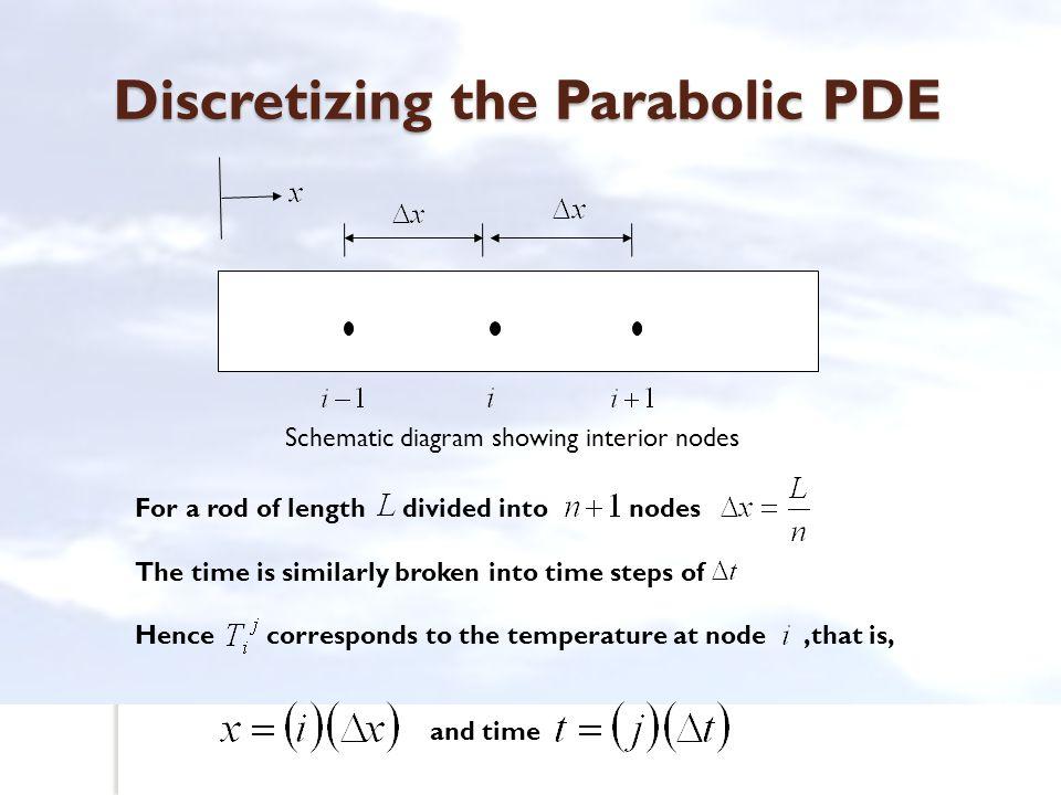 Discretizing the Parabolic PDE