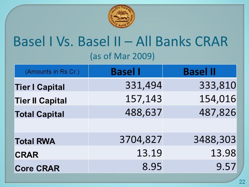 Basel I Vs. Basel II – All Banks CRAR