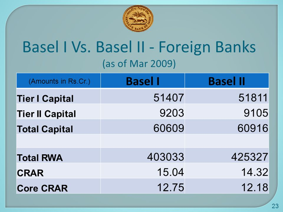 Basel I Vs. Basel II - Foreign Banks (as of Mar 2009)