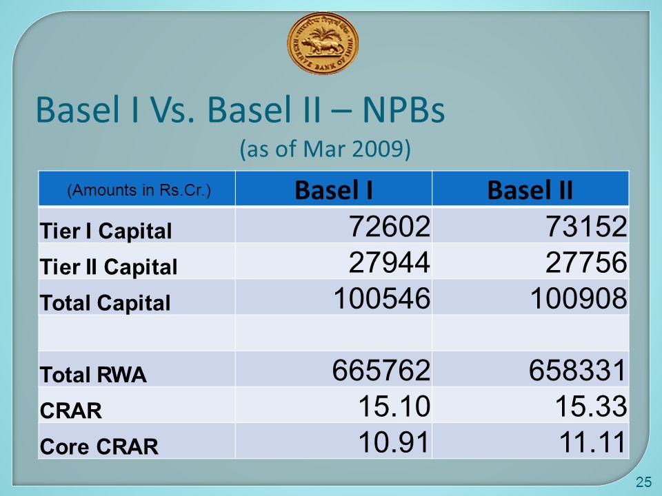 Basel I Vs. Basel II – NPBs