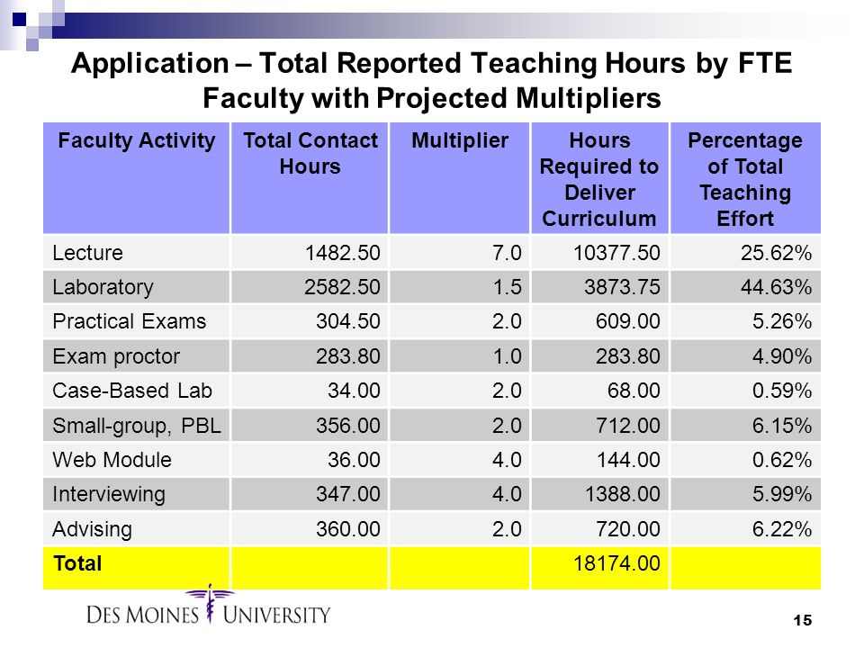 Application – Total Reported Teaching Hours by FTE Faculty with Projected Multipliers