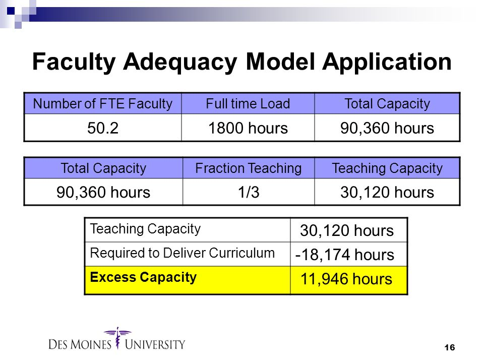 Faculty Adequacy Model Application