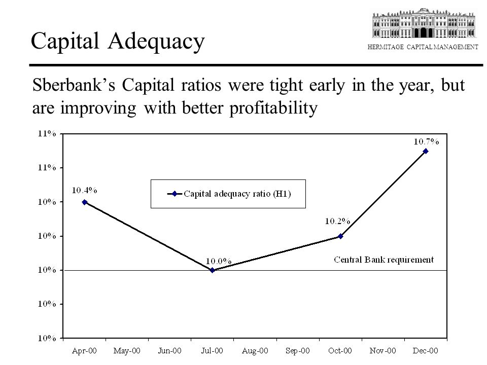 Capital Adequacy Sberbank's Capital ratios were tight early in the year, but are improving with better profitability.