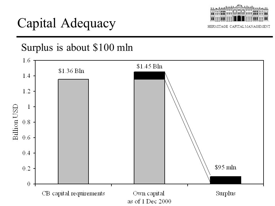 Capital Adequacy Surplus is about $100 mln 2