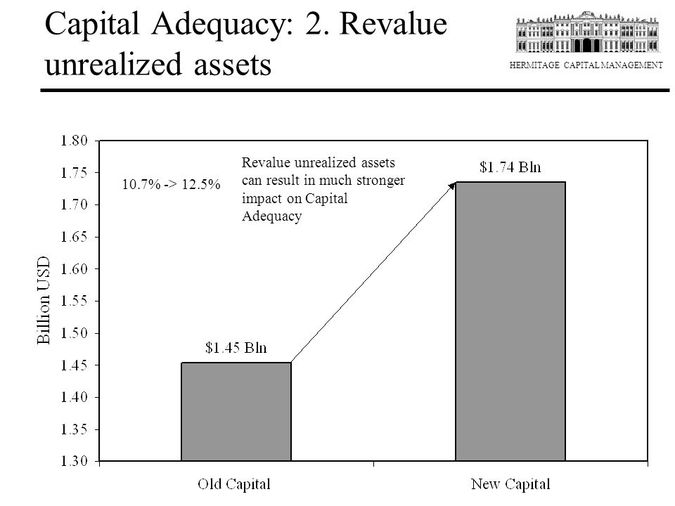 Capital Adequacy: 2. Revalue unrealized assets