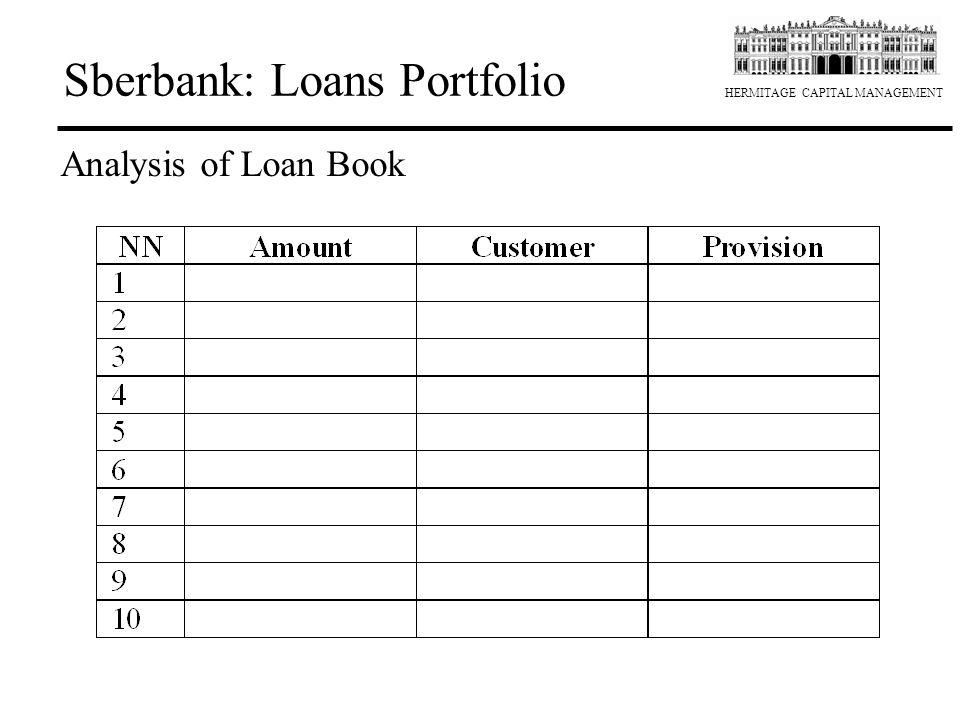 Sberbank: Loans Portfolio