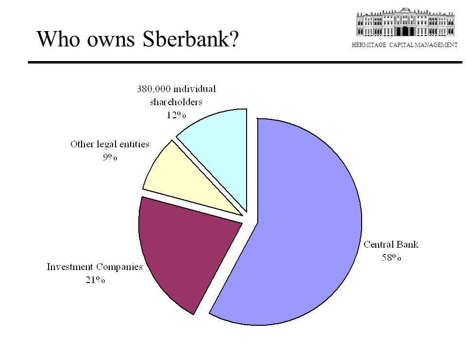 Who owns Sberbank 2
