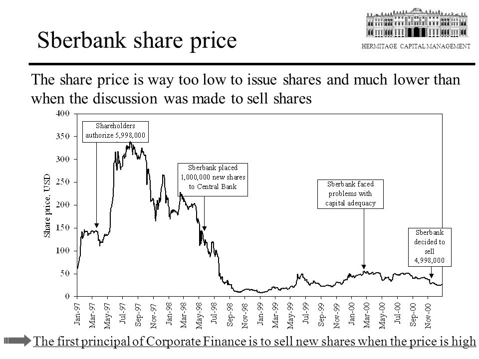 Sberbank share price The share price is way too low to issue shares and much lower than when the discussion was made to sell shares.