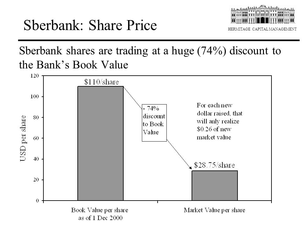 Sberbank: Share Price Sberbank shares are trading at a huge (74%) discount to the Bank's Book Value.