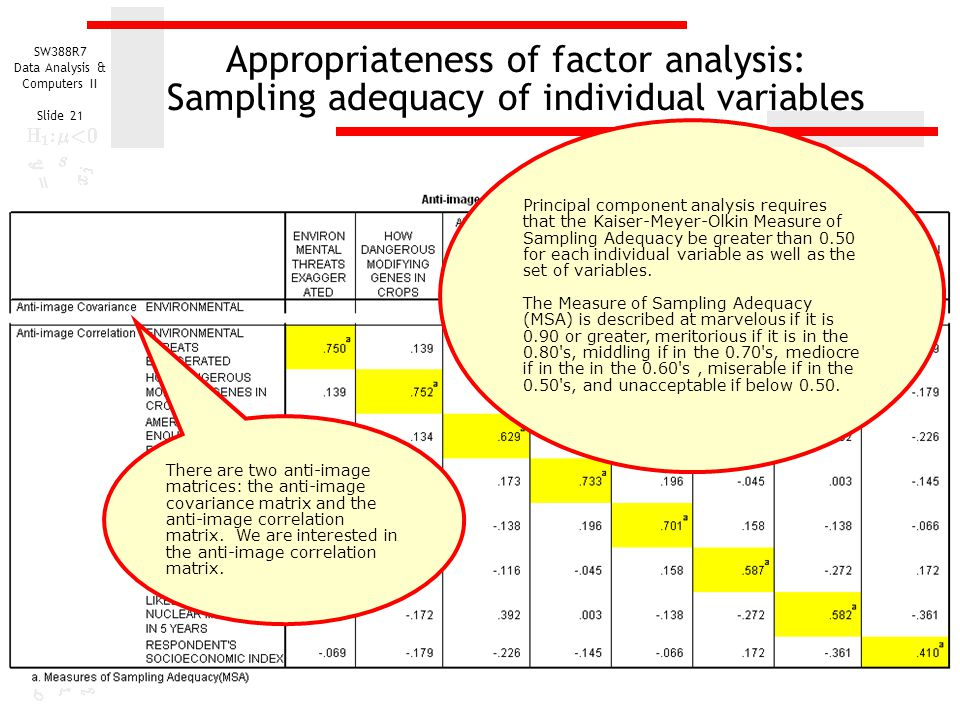 Appropriateness of factor analysis: Sampling adequacy of individual variables