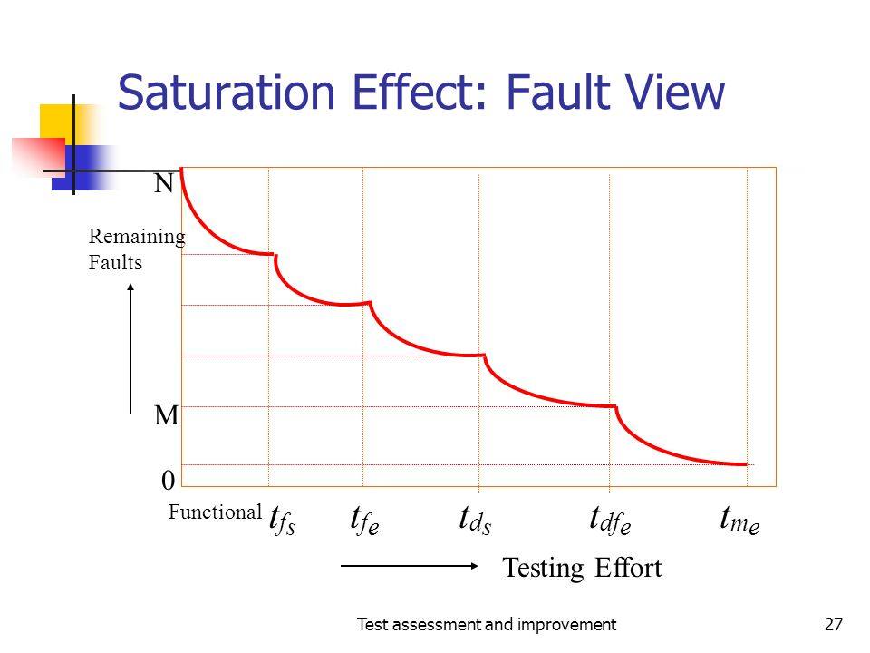 Saturation Effect: Fault View