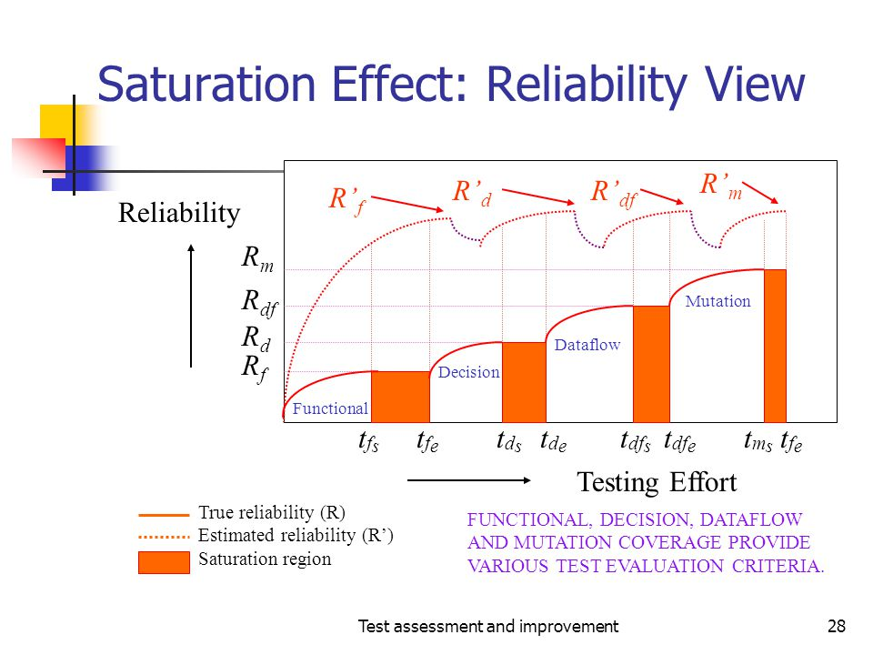 Saturation Effect: Reliability View