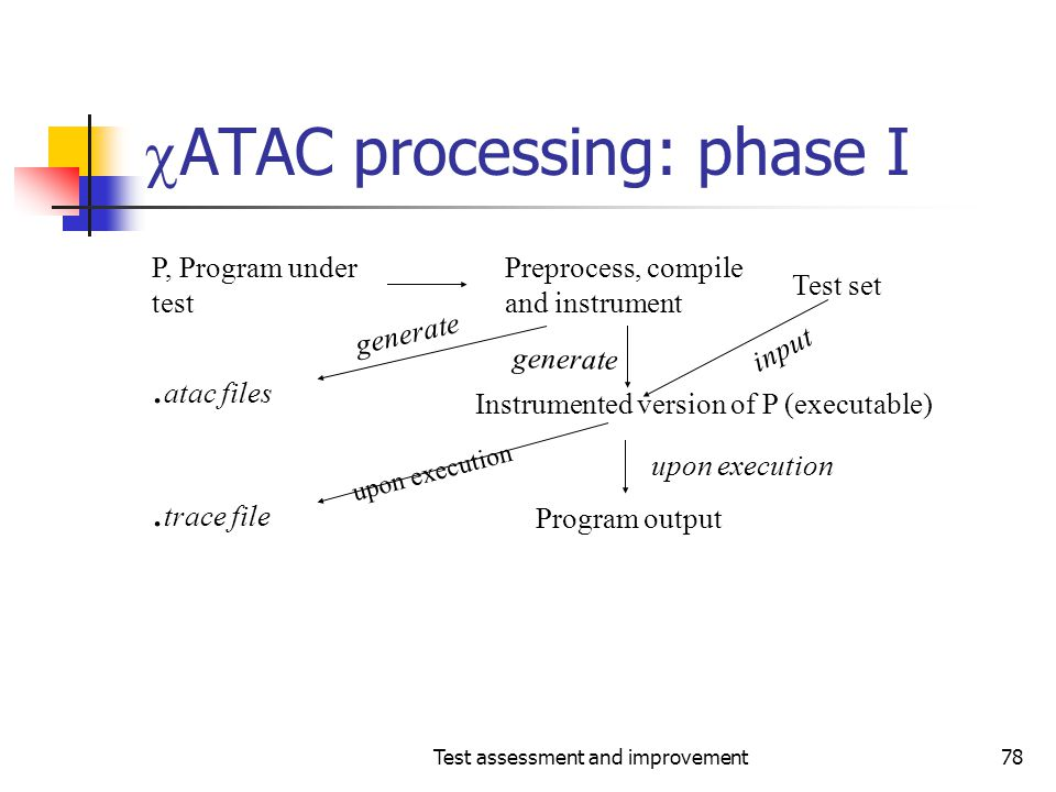 ATAC processing: phase I