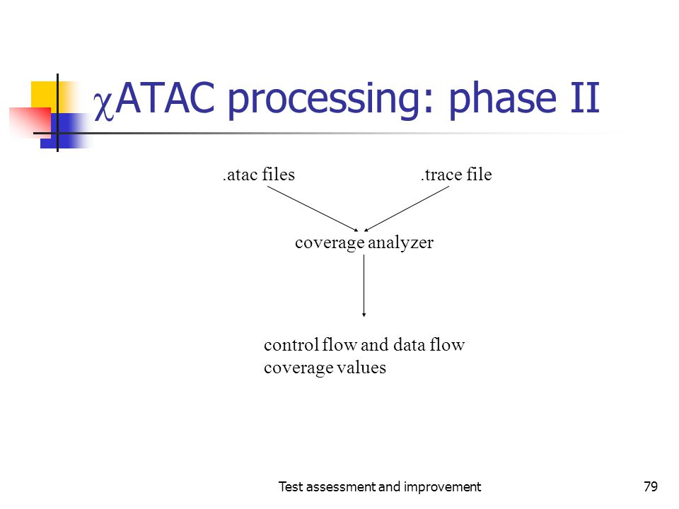 ATAC processing: phase II