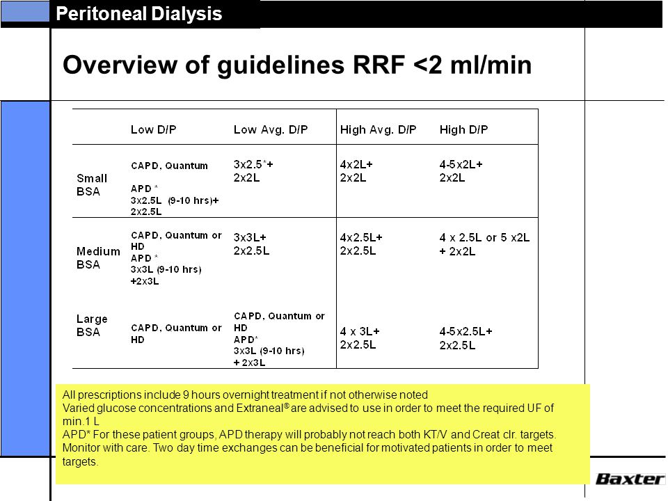 Overview of guidelines RRF <2 ml/min