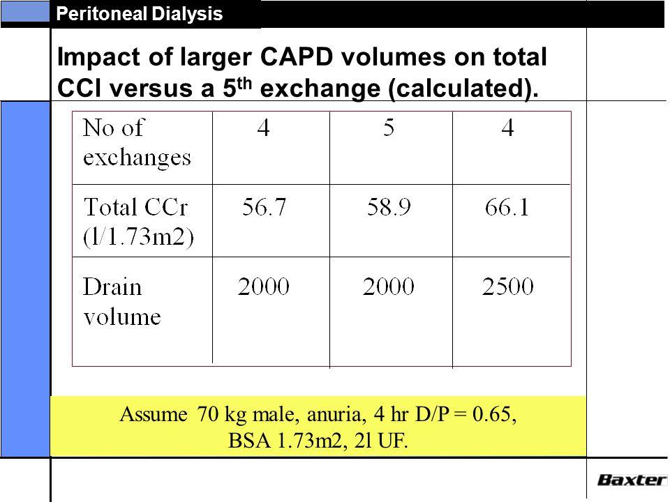 Assume 70 kg male, anuria, 4 hr D/P = 0.65,