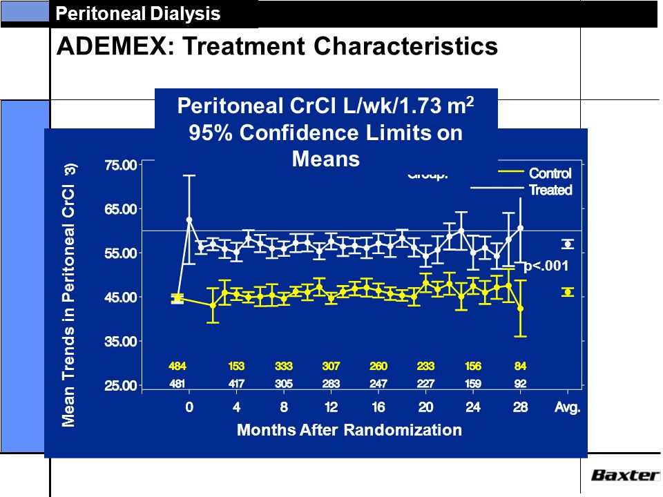 Peritoneal CrCl L/wk/1.73 m2 95% Confidence Limits on Means