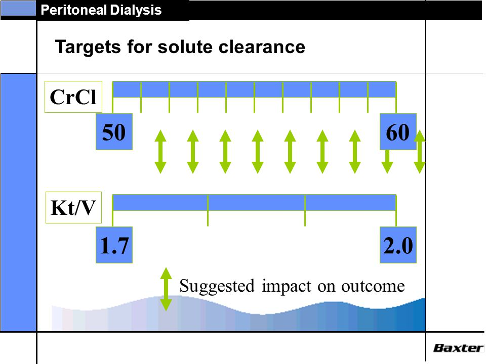 50 60 1.7 2.0 CrCl Kt/V Targets for solute clearance