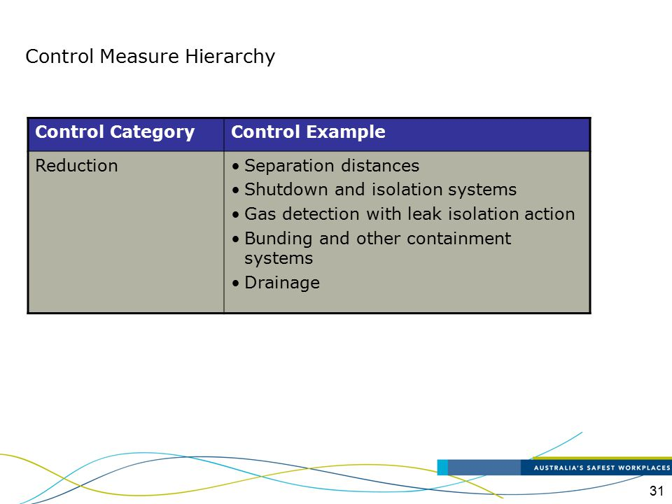 Control Measure Hierarchy