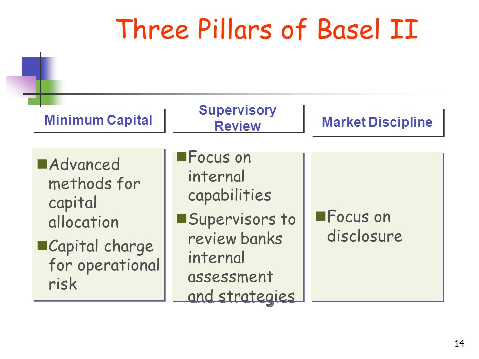 Three Pillars of Basel II