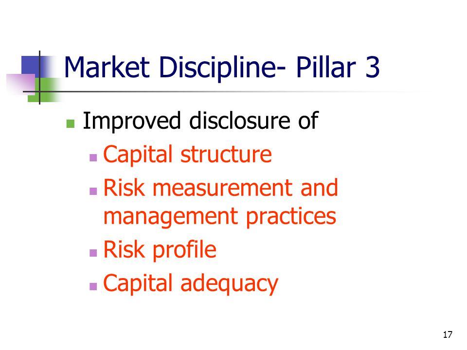 Market Discipline- Pillar 3