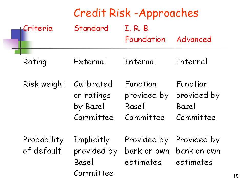 Credit Risk -Approaches