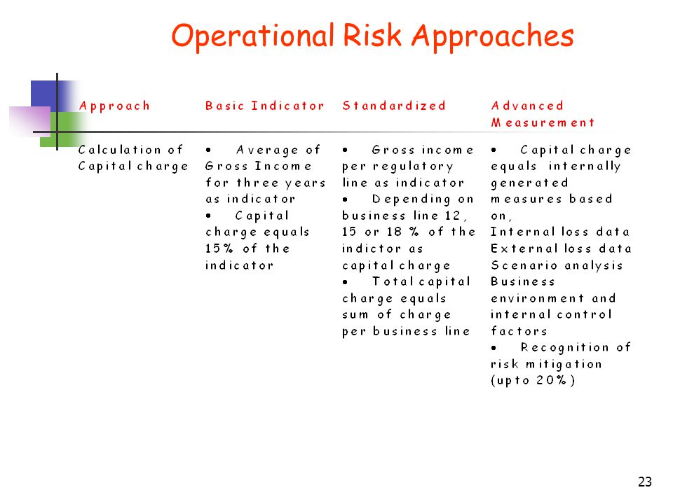 Operational Risk Approaches