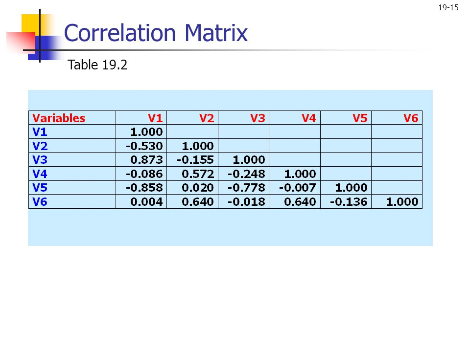Correlation Matrix Table 19.2