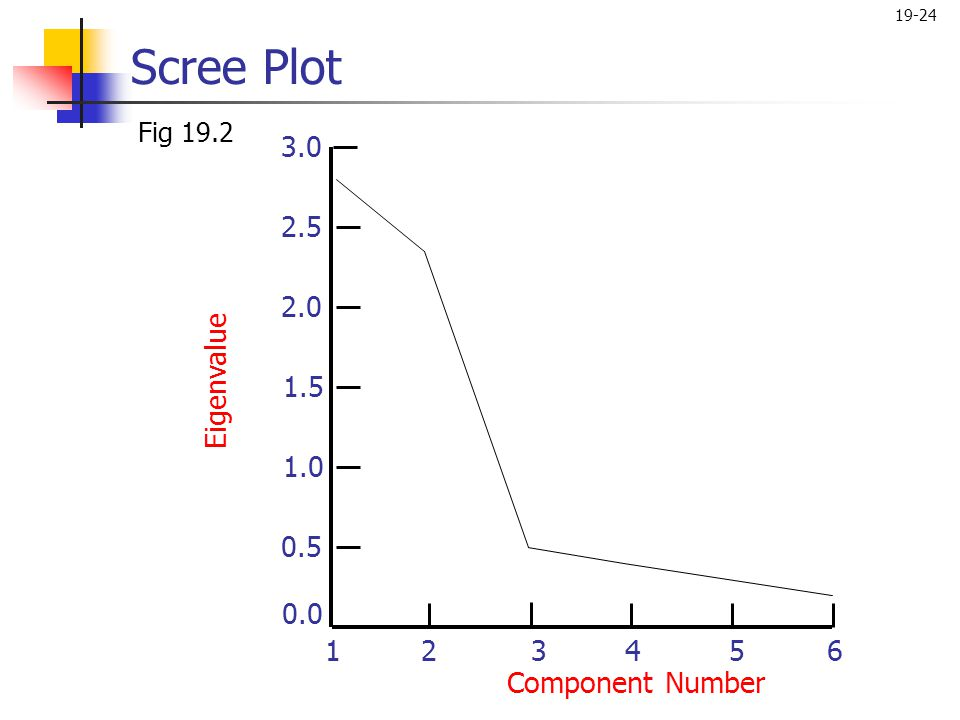 Scree Plot Fig 19.2 3.0 2.5 2.0 Eigenvalue 1.5 1.0 0.5 0.0 1 2 3 4 5 6 Component Number
