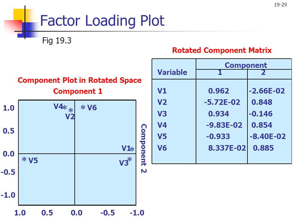 Factor Loading Plot Fig 19.3 Rotated Component Matrix